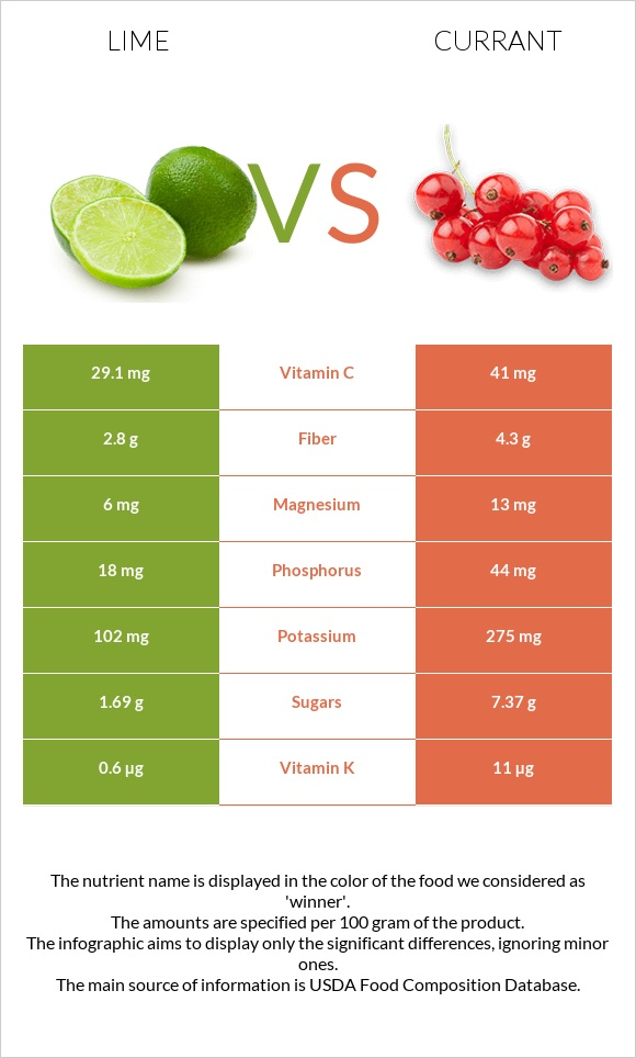 Lime vs Currant infographic