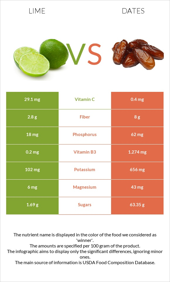 Lime vs Dates  infographic