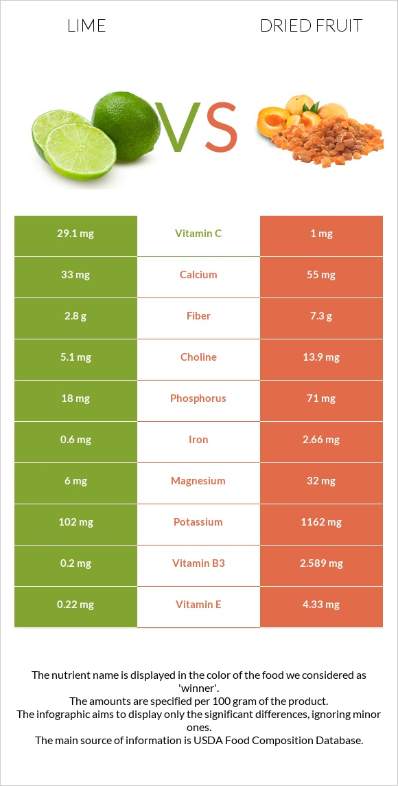 Lime vs Dried fruit infographic
