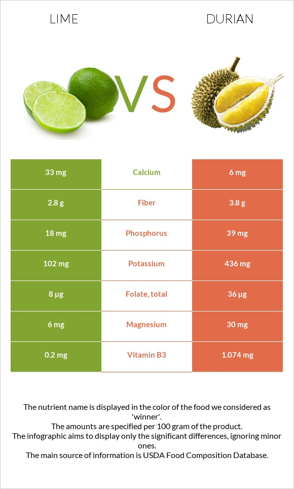 Lime vs Durian infographic