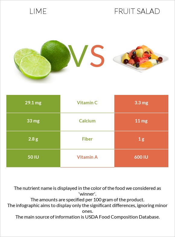 Lime vs Fruit salad infographic