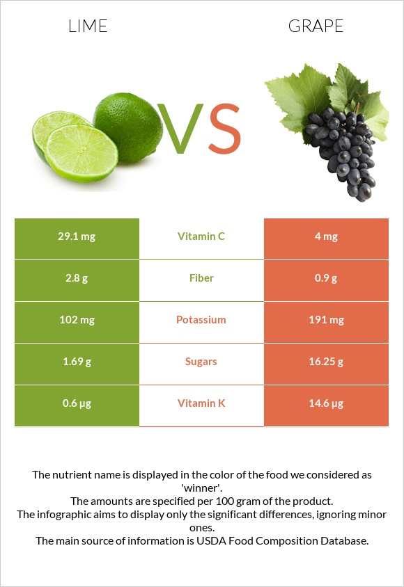 Lime vs Grape infographic