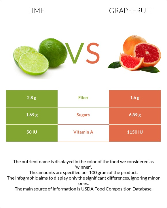 Lime vs Grapefruit infographic