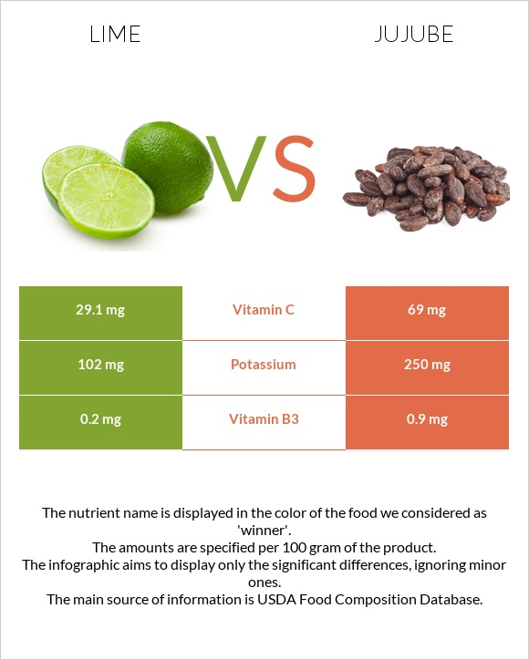 Lime vs Jujube infographic
