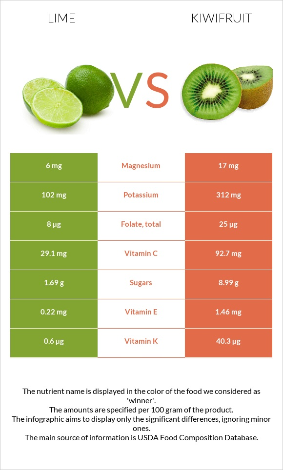 Lime vs Kiwifruit infographic