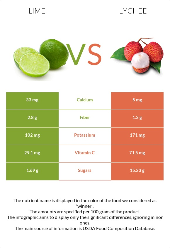 Lime vs Lychee infographic