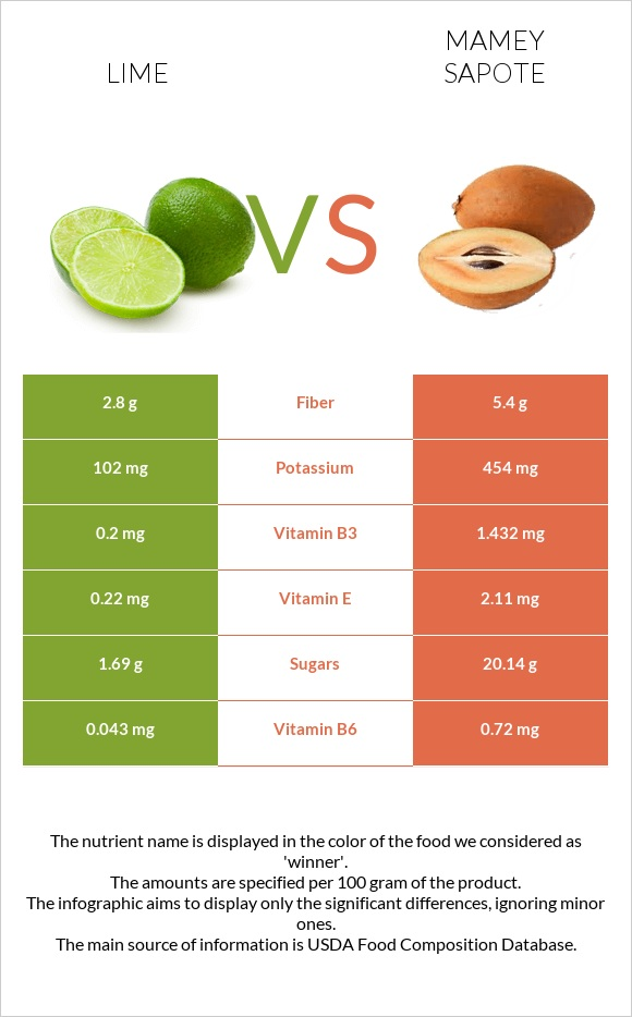 Lime vs Mamey Sapote infographic