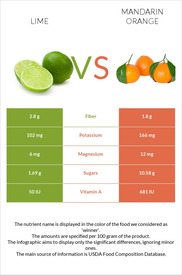 Lime vs Mandarin orange infographic