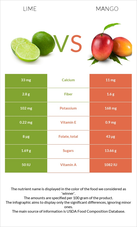 Lime vs Mango infographic