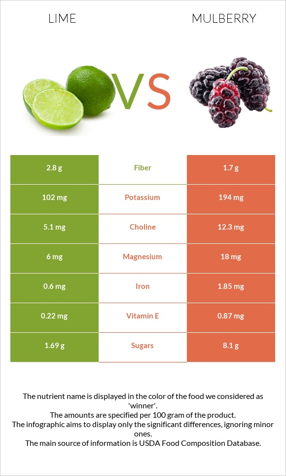 Lime vs Mulberry infographic