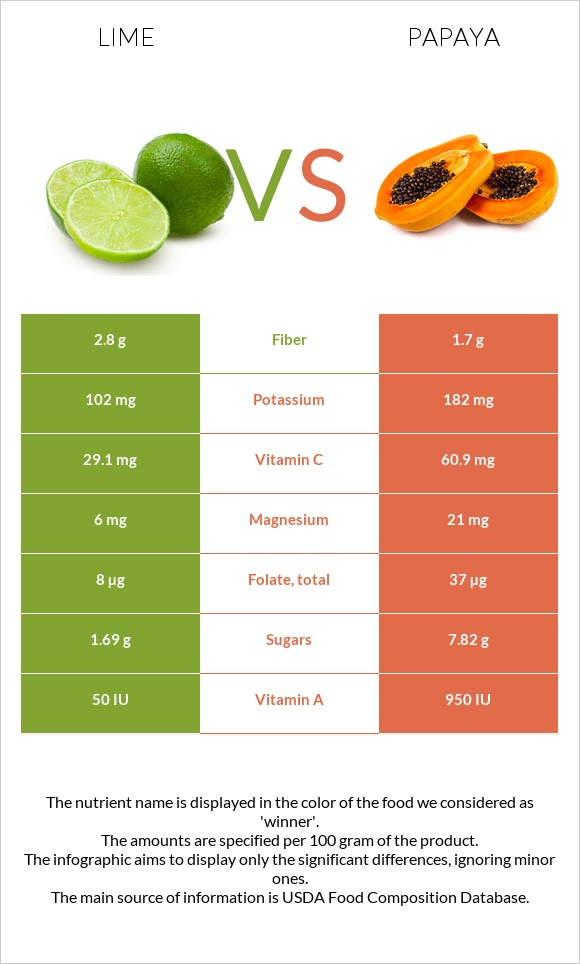 Lime vs Papaya infographic