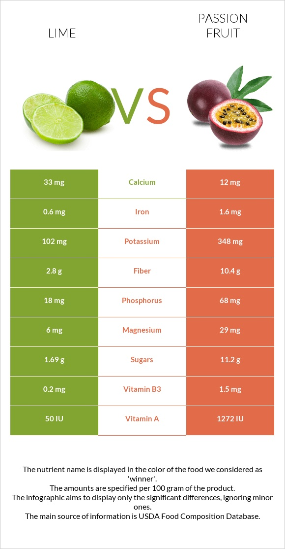 Lime vs Passion fruit infographic
