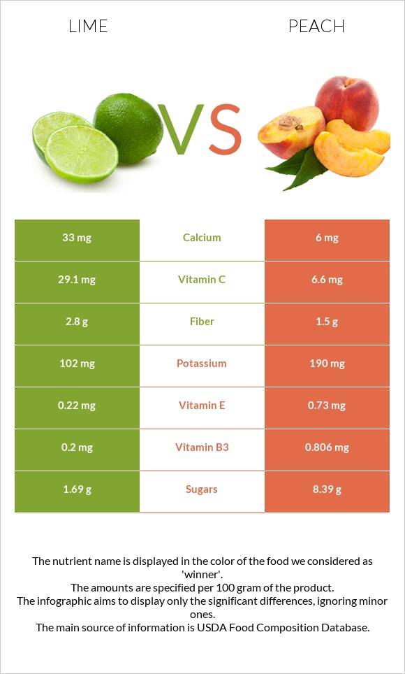 Lime vs Peach infographic