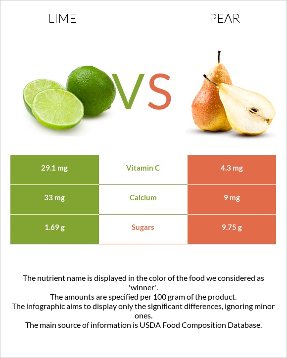 Lime vs Pear infographic
