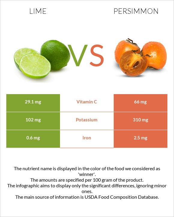 Lime vs Persimmon infographic