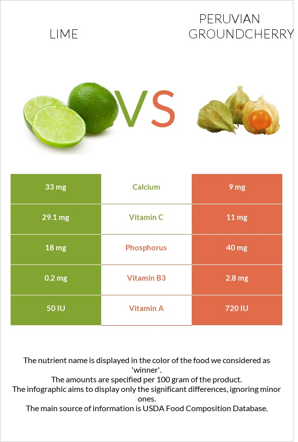 Lime vs Peruvian groundcherry infographic