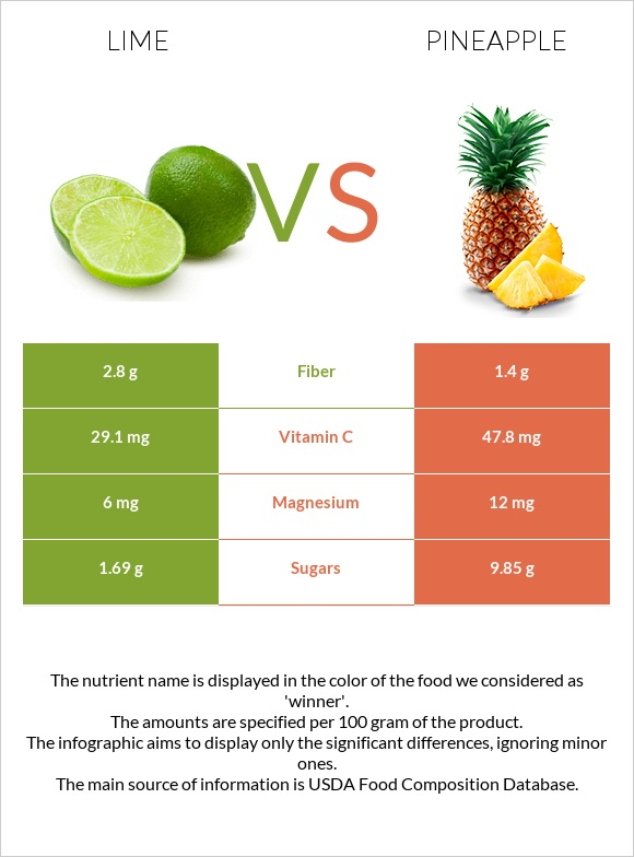 Lime vs Pineapple infographic