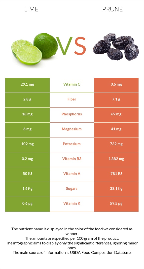 Lime vs Prune infographic