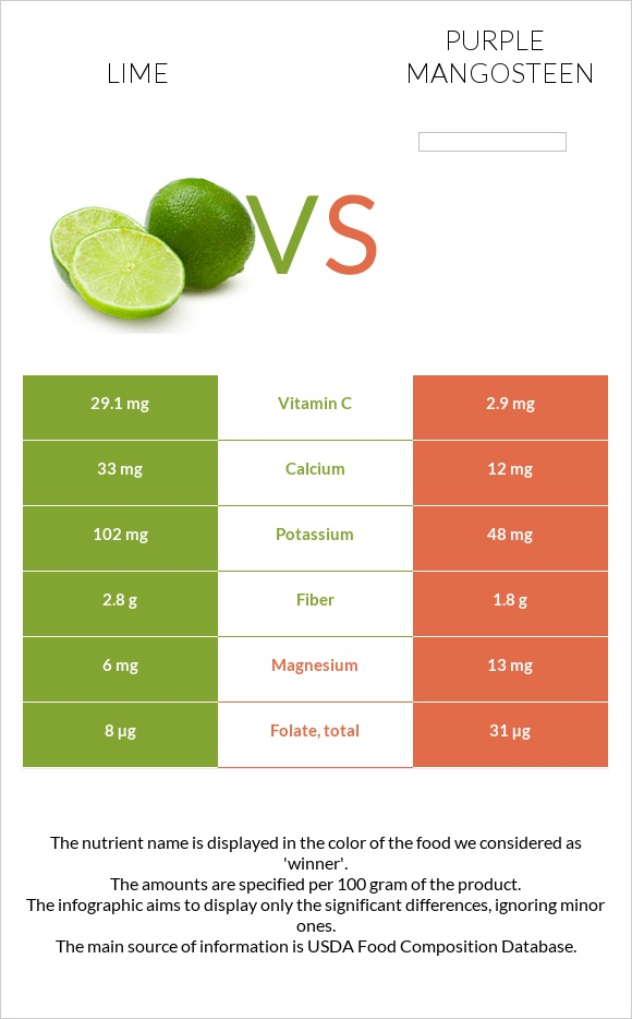 Lime vs Purple mangosteen infographic