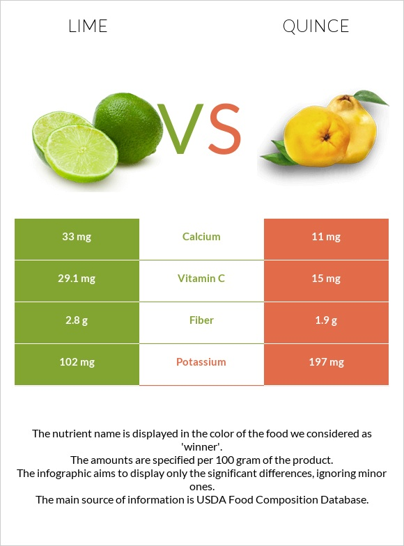Lime vs Quince infographic