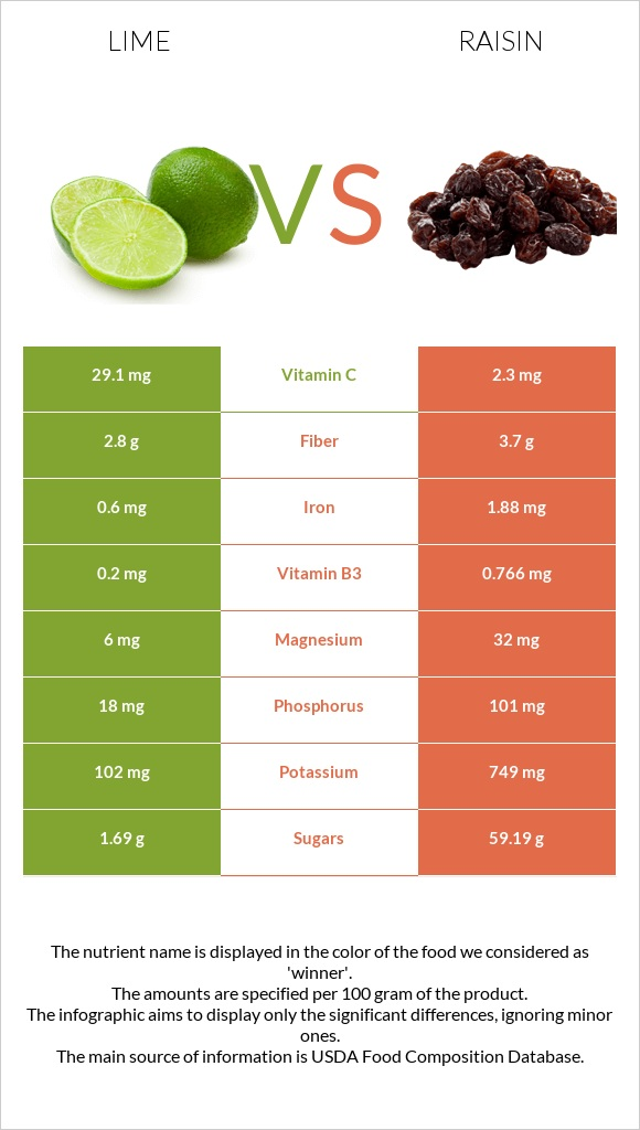 Lime vs Raisin infographic