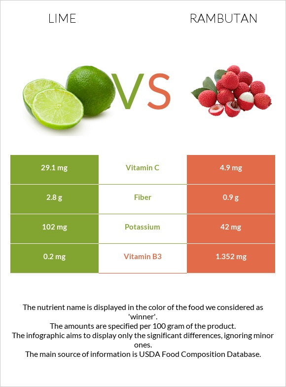 Lime vs Rambutan infographic