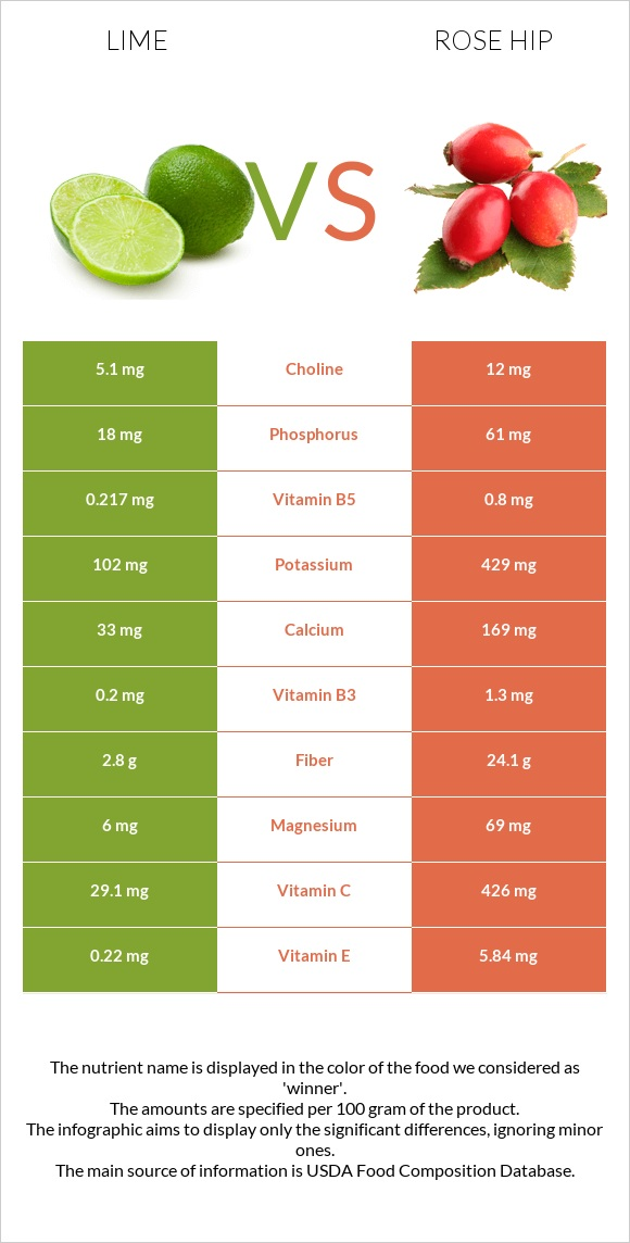 Lime vs Rose hip infographic