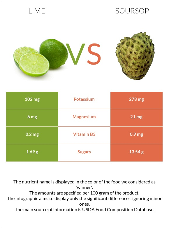 Lime vs Soursop infographic