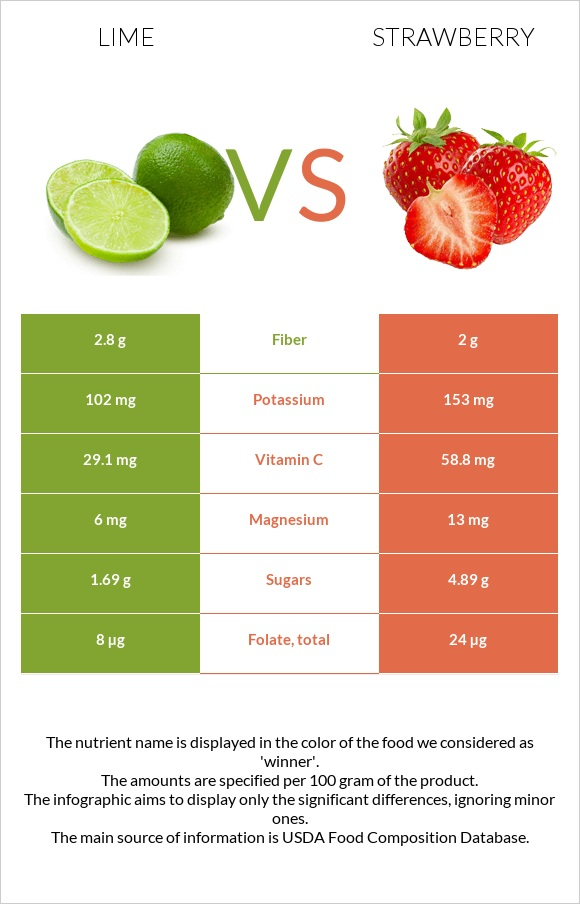 Lime vs Strawberry infographic