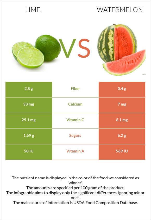 Lime vs Watermelon infographic