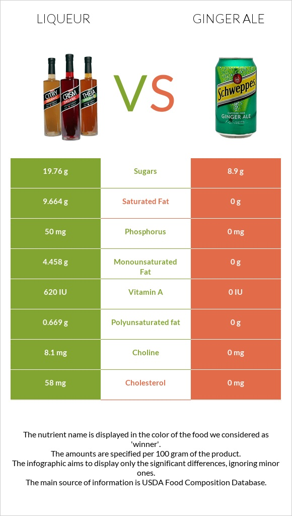 Liqueur vs Ginger ale infographic