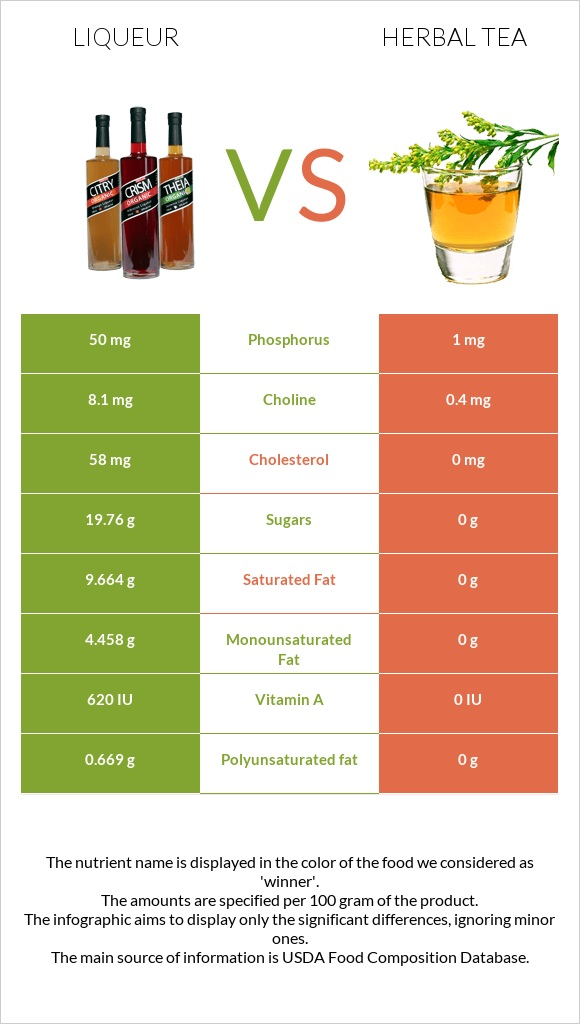 Liqueur vs Herbal tea infographic