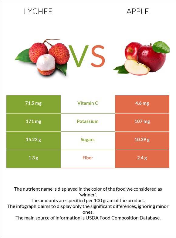 Lychee vs Apple infographic