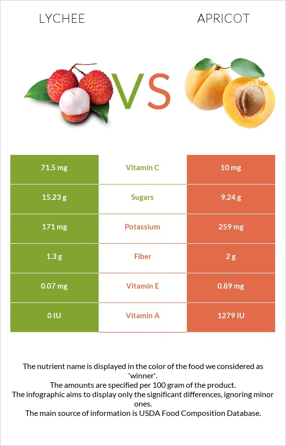 Lychee vs Apricot infographic