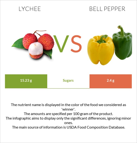 Lychee vs Bell pepper infographic