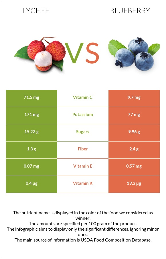 Lychee vs Blueberry infographic