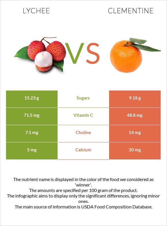 Lychee vs Clementine infographic