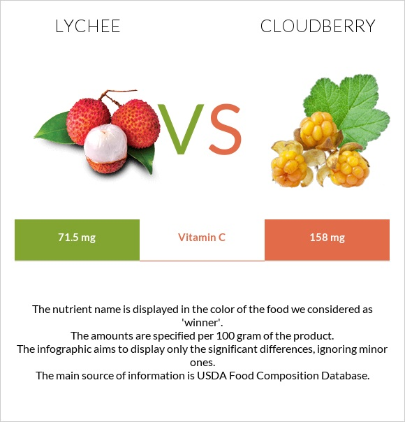 Lychee vs Cloudberry infographic