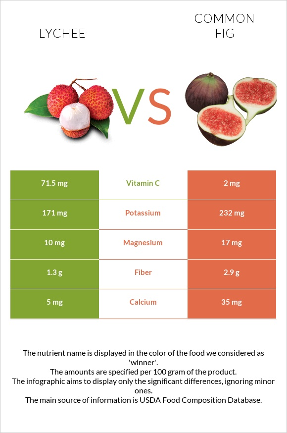 Lychee vs Common fig infographic