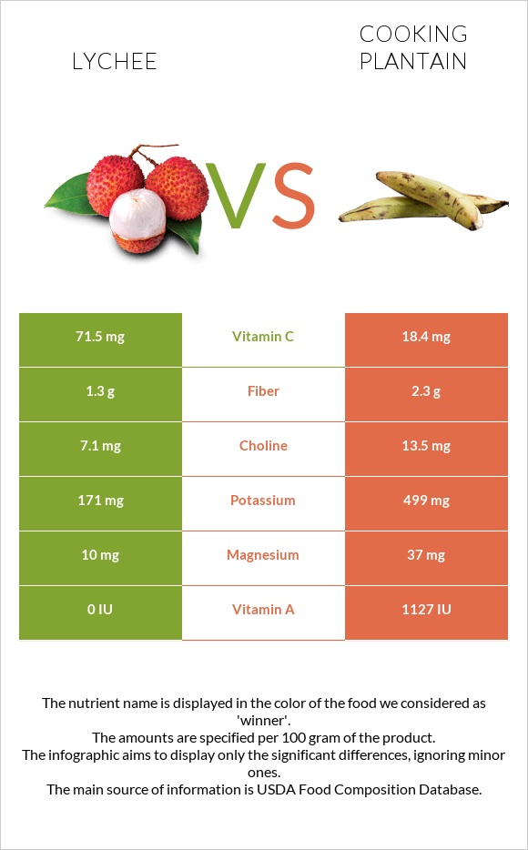 Lychee vs Cooking plantain infographic