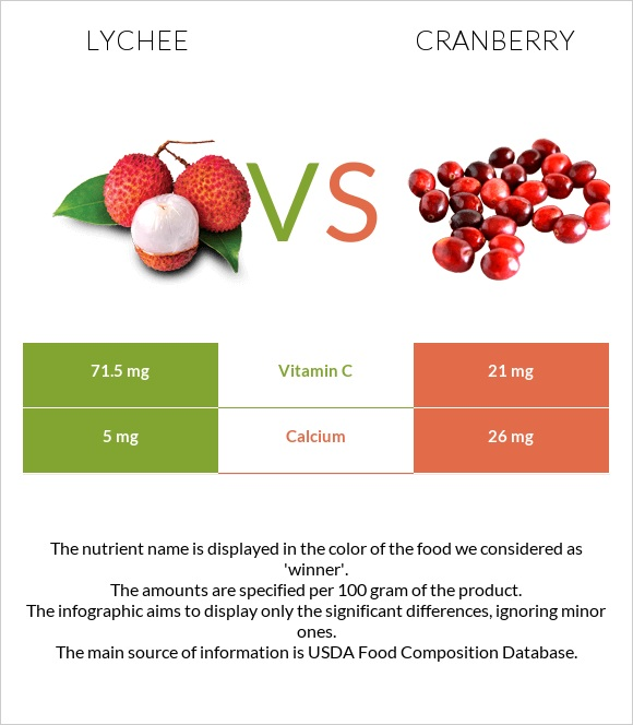 Lychee vs Cranberry infographic