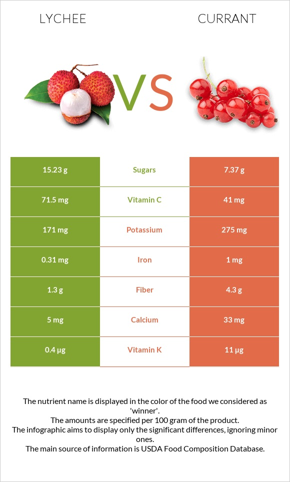 Lychee vs Currant infographic
