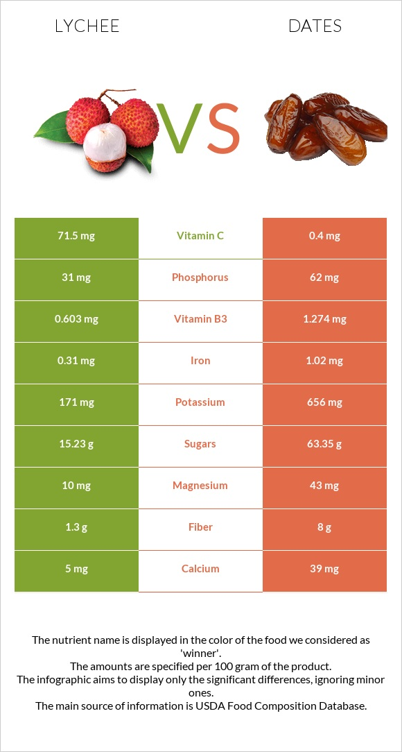 Lychee vs Date palm infographic