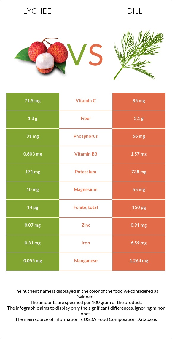 Lychee vs Dill infographic