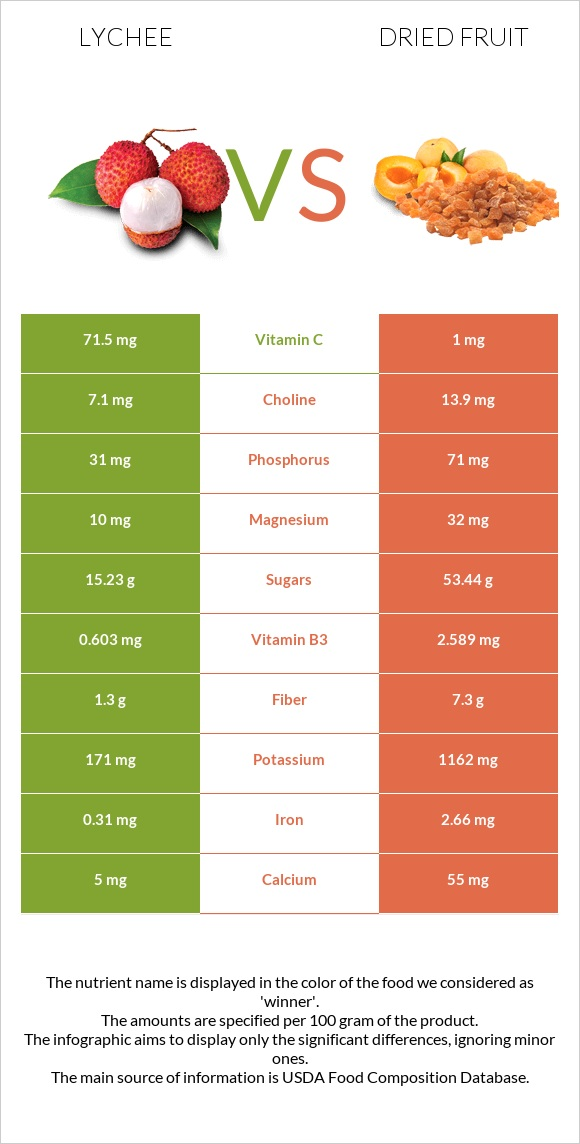 Lychee vs Dried fruit infographic