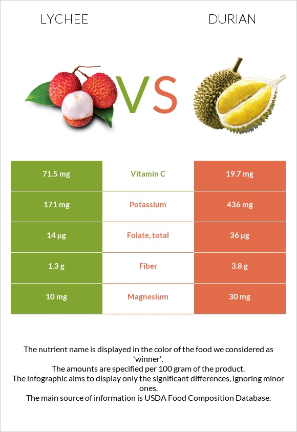 Lychee vs Durian infographic