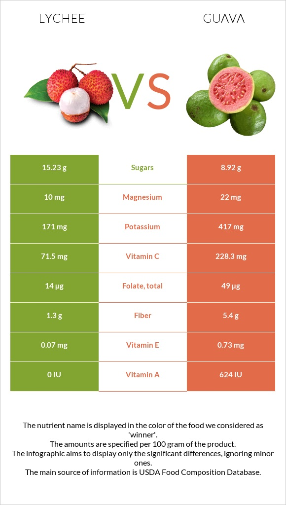 Lychee vs Guava infographic