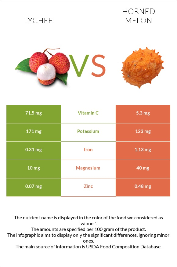 Lychee vs Horned melon infographic