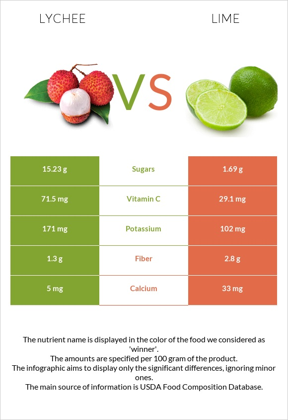 Lychee vs Lime infographic
