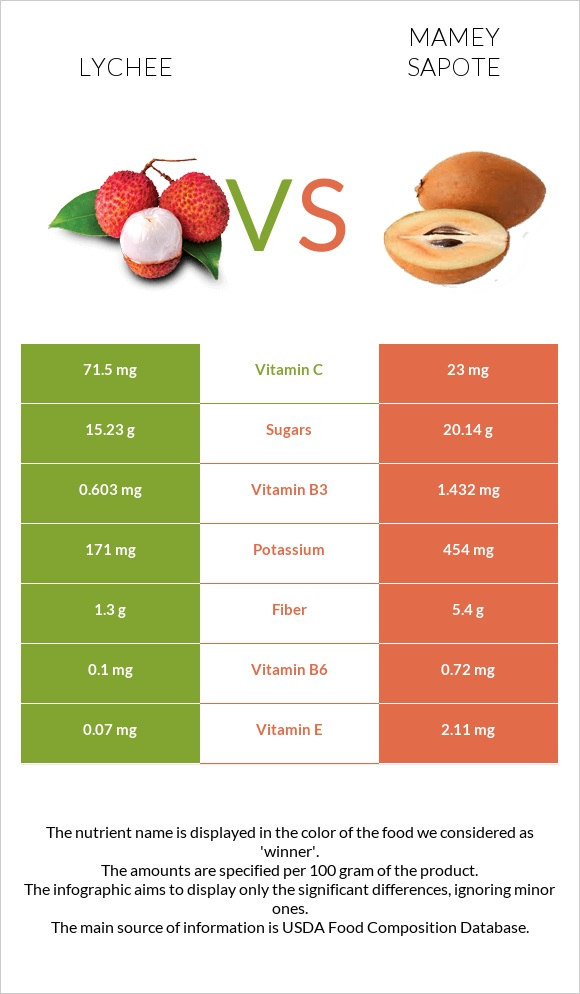 Lychee vs Mamey Sapote infographic